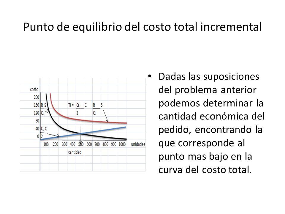 Punto de equilibrio del costo total incremental Dadas las suposiciones del problema anterior podemos determinar la cantidad económica del pedido, encontrando la que corresponde al punto mas bajo en la curva del costo total.