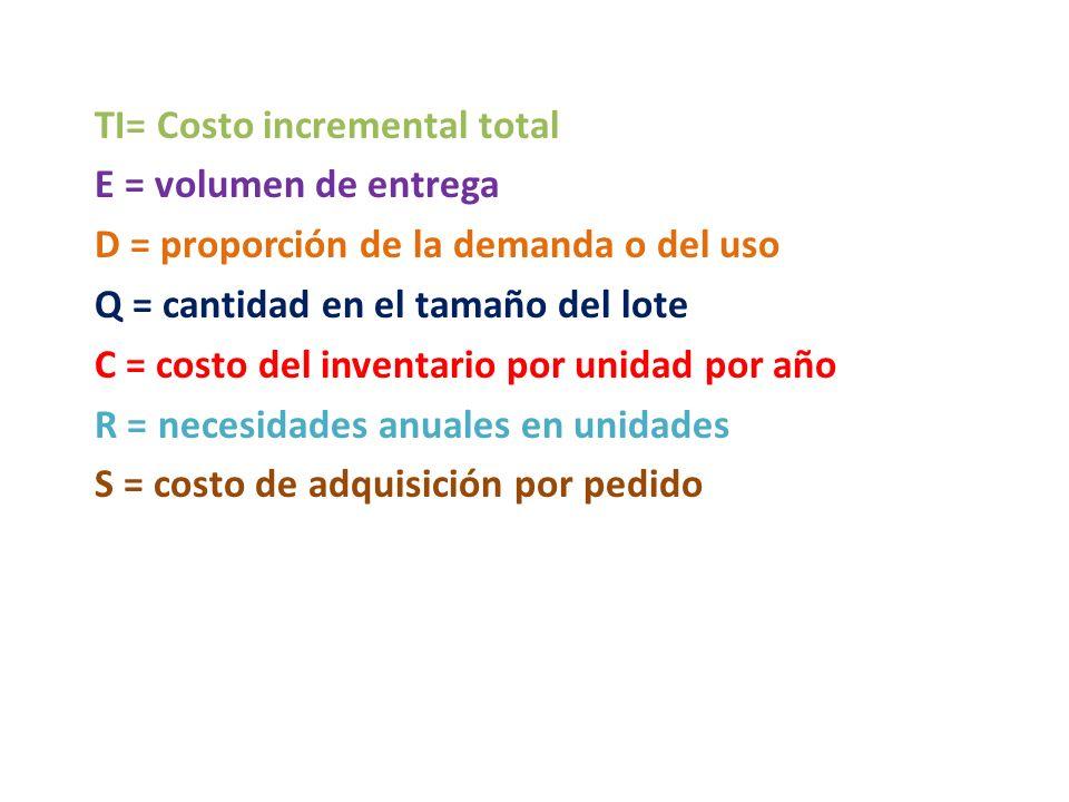 TI= Costo incremental total E = volumen de entrega D = proporción de la demanda o del uso Q = cantidad en el tamaño del lote C = costo del inventario por unidad por año R = necesidades anuales en unidades S = costo de adquisición por pedido