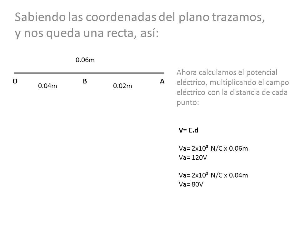 Sabiendo las coordenadas del plano trazamos, y nos queda una recta, así: 0.04m0.02m ABO Ahora calculamos el potencial eléctrico, multiplicando el campo eléctrico con la distancia de cada punto: V= E.d Va= 2x10³ N/C x 0.06m Va= 120V Va= 2x10³ N/C x 0.04m Va= 80V 0.06m