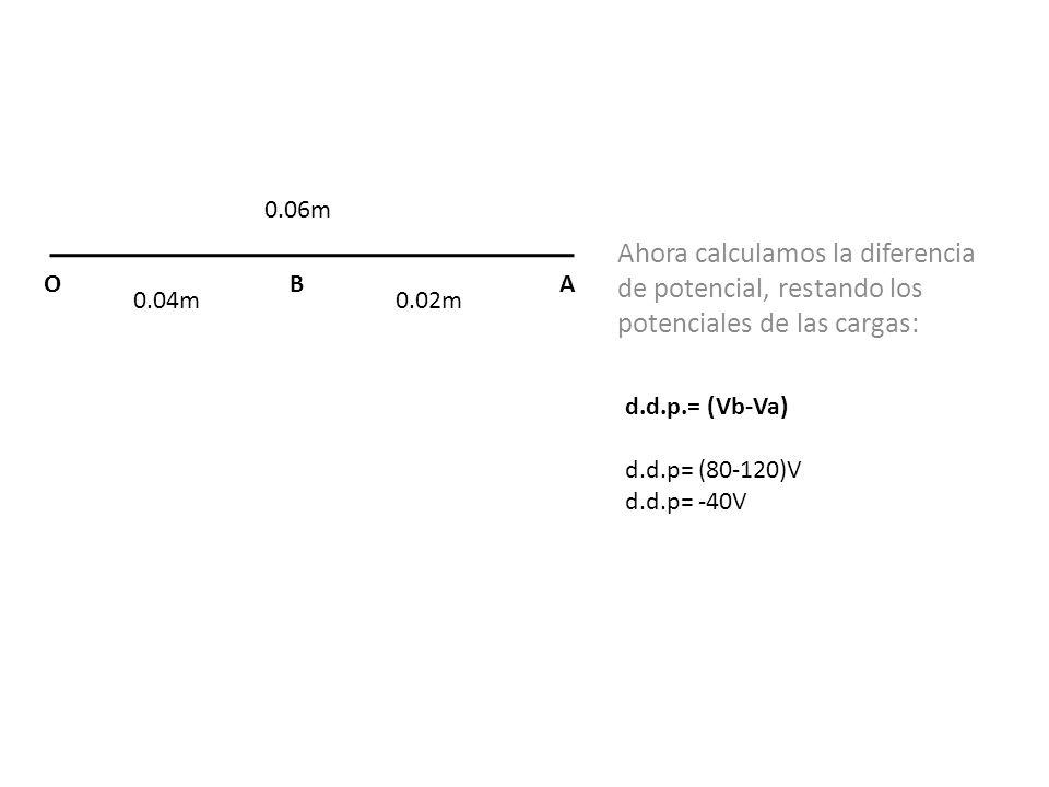 0.04m0.02m ABO Ahora calculamos la diferencia de potencial, restando los potenciales de las cargas: d.d.p.= (Vb-Va) d.d.p= (80-120)V d.d.p= -40V 0.06m