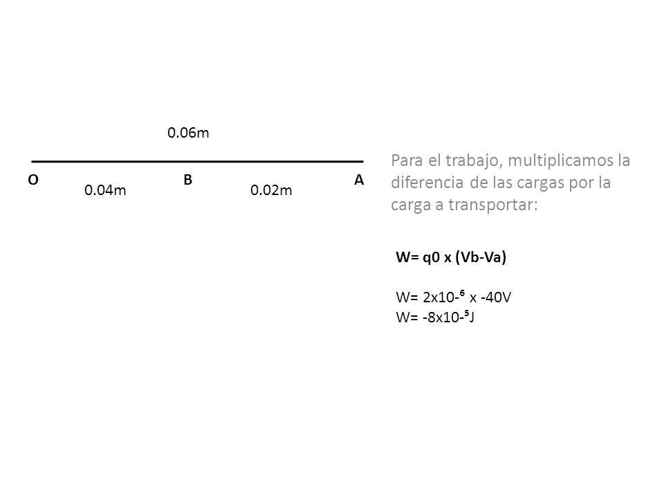 0.04m0.02m ABO Para el trabajo, multiplicamos la diferencia de las cargas por la carga a transportar: W= q0 x (Vb-Va) W= 2x10- x -40V W= -8x10-J 0.06m