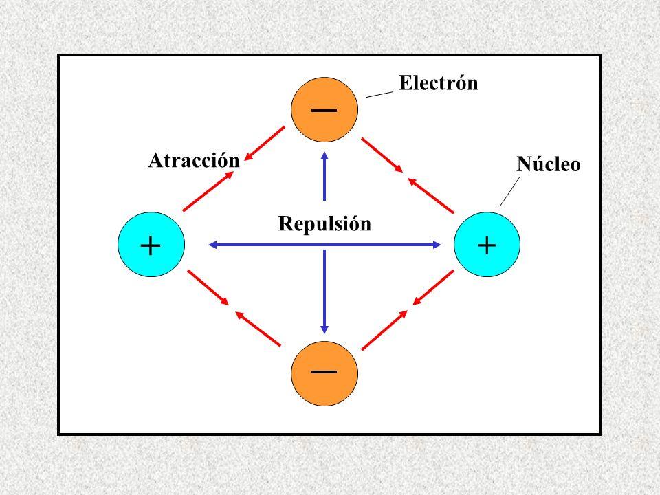 + + Repulsión Atracción Núcleo Electrón