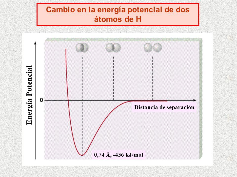 Cambio en la energía potencial de dos átomos de H Energía Potencial Distancia de separación 0,74 Ǻ, -436 kJ/mol