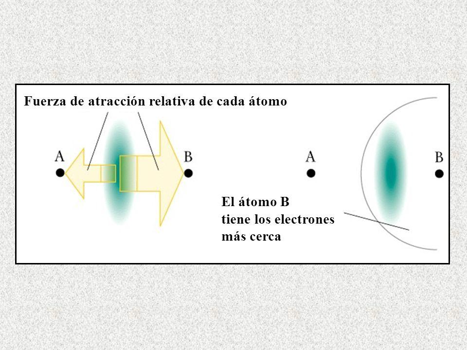 Fuerza de atracción relativa de cada átomo El átomo B tiene los electrones más cerca