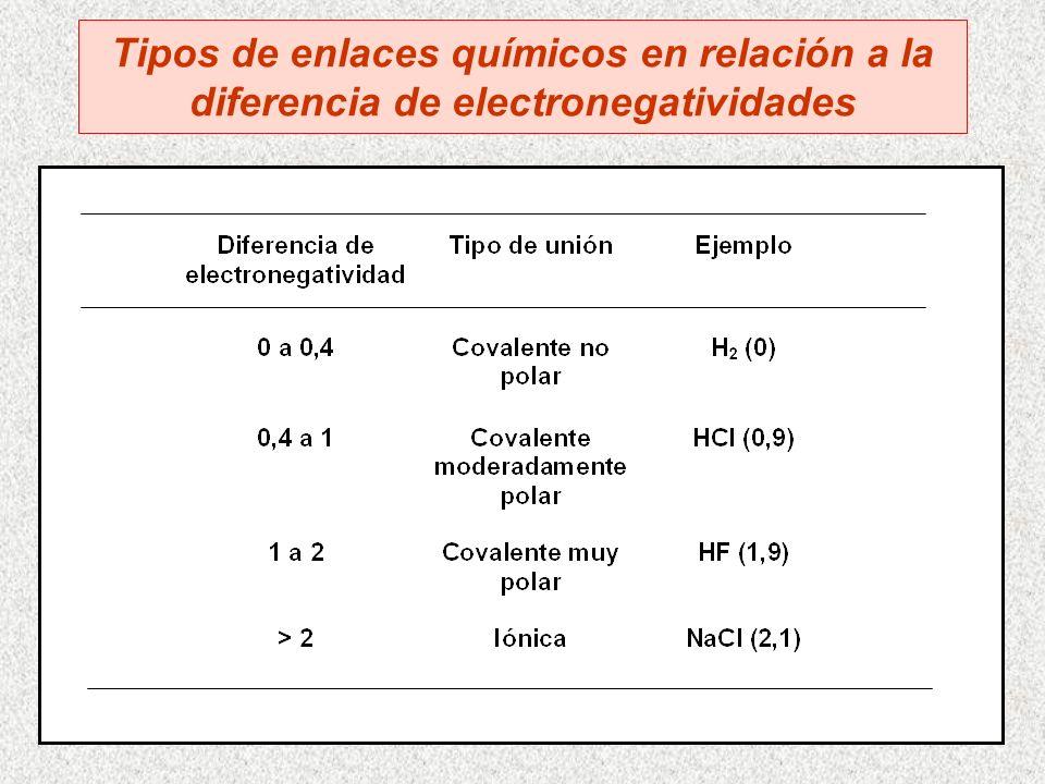 Diferencia de electronegatividad entre los átomos que forman la unión Tipo de unión Carácter covalente Carácter iónico CovalenteCovalente polarIónico Ninguna Intermedia Alta Aumenta