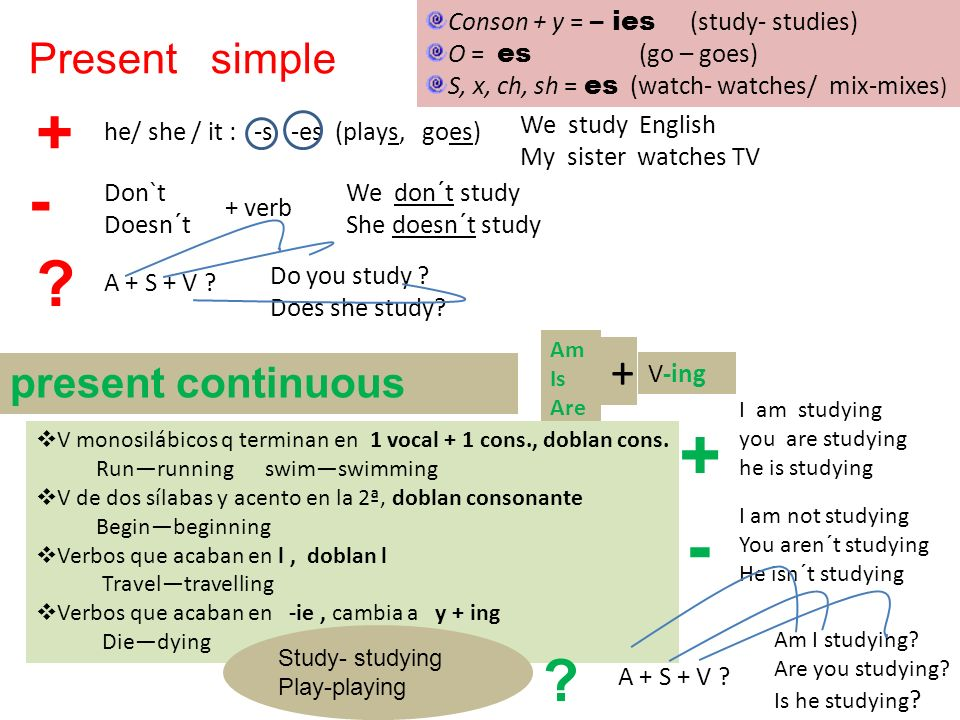 Present simple + - ? he/ she / it : -s -es (plays, goes) Conson + y = – ies (study- studies) O = es (go – goes) S, x, ch, sh = es (watch- watches/ mix