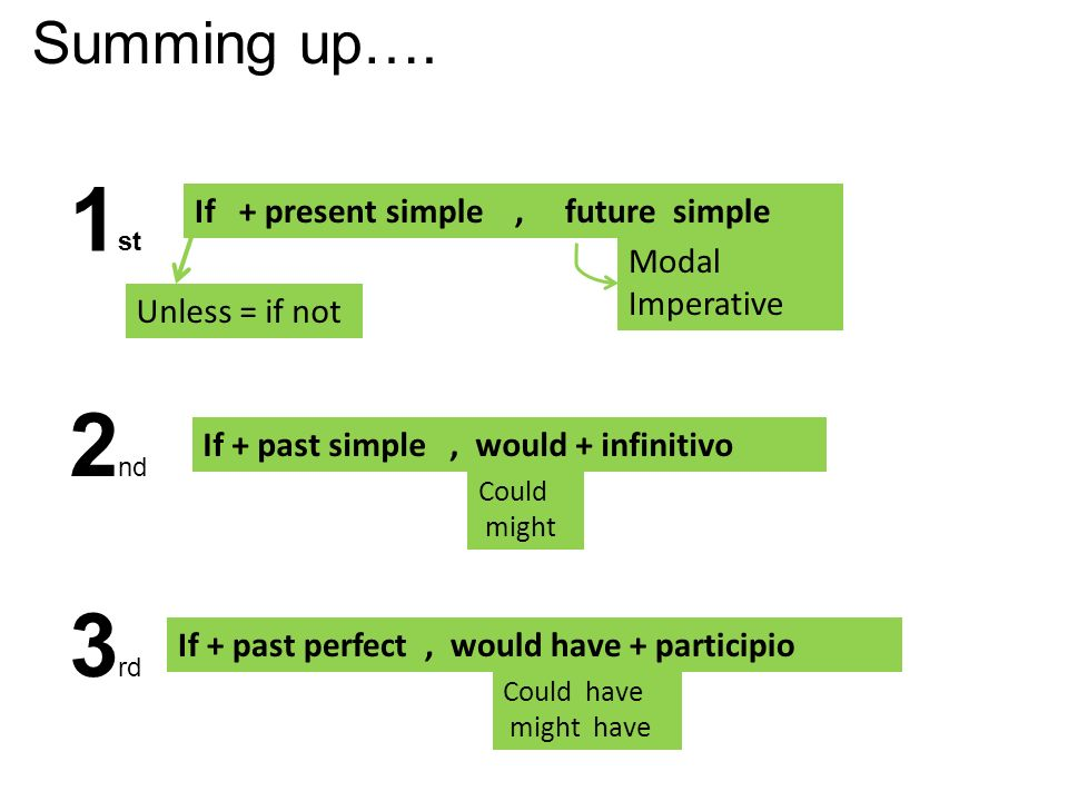 1 st 2 nd 3 rd Summing up…. If + present simple, future simple Unless = if not Modal Imperative If + past simple, would + infinitivo Could might If +