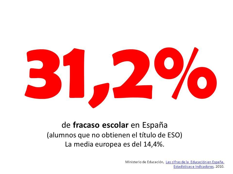 31,2% de fracaso escolar en España (alumnos que no obtienen el título de ESO) La media europea es del 14,4%.