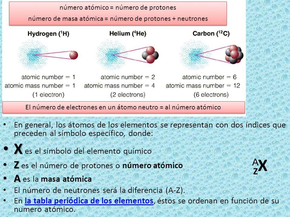 ZXZX En general, los átomos de los elementos se representan con dos índices que preceden al símbolo específico, donde: X X es el símbolo del elemento
