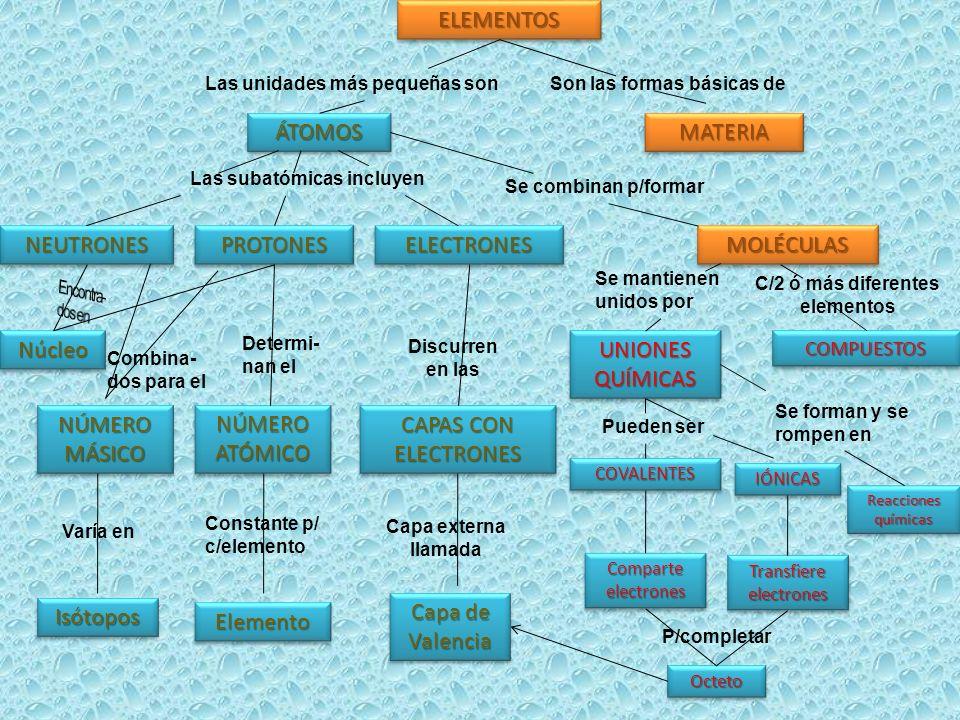 ELEMENTOSELEMENTOS NEUTRONESNEUTRONES NúcleoNúcleo NÚMEROMÁSICONÚMEROMÁSICO COMPUESTOSCOMPUESTOS ReaccionesquímicasReaccionesquímicas OctetoOcteto Isó