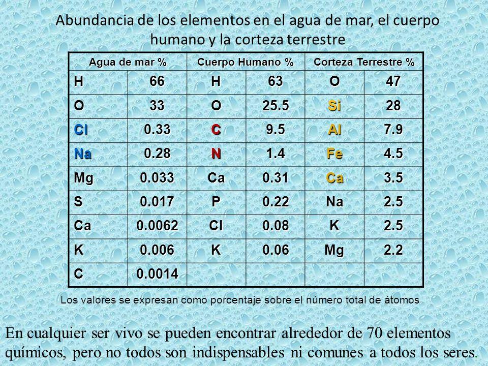 Abundancia de los elementos en el agua de mar, el cuerpo humano y la corteza terrestre Agua de mar % Cuerpo Humano % Corteza Terrestre % H66H63O47 O33