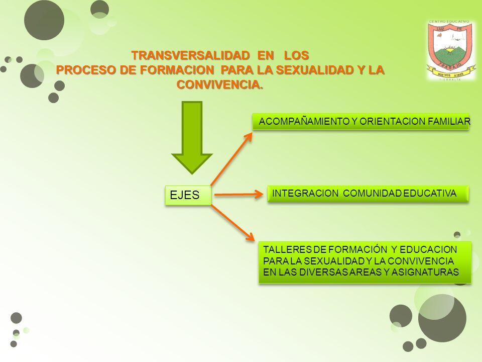 TRANSVERSALIDAD La transversalidad en la educación para la salud y la sexualidad, se entiende como un proceso integral y constructivo a través de los