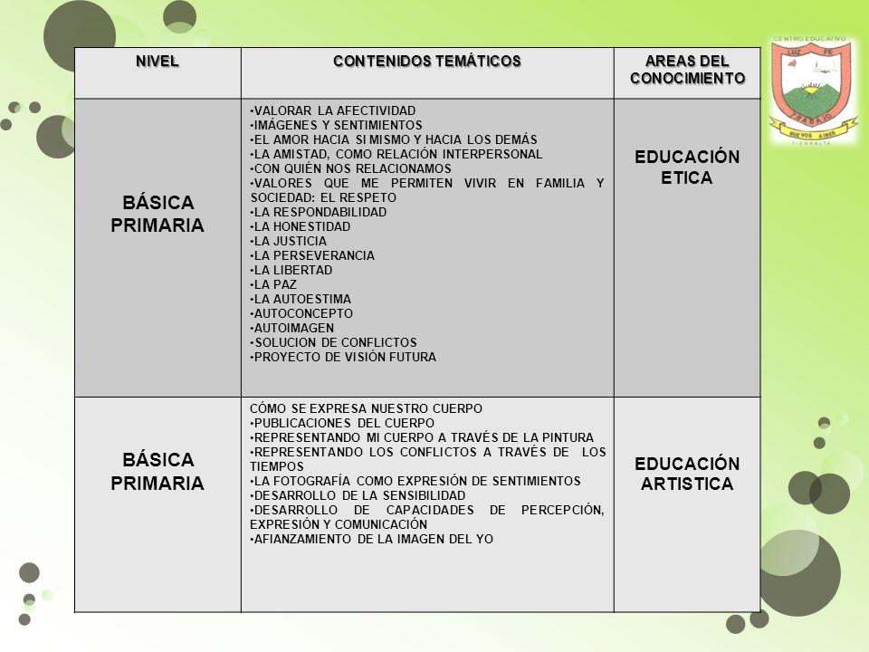 NIVEL CONTENIDOS TEMÁTICOS AREAS DEL CONOCIMIENTO BÁSICA PRIMARIA RECONOCIENDO MI ESPACIO Y EL DEL OTRO JUEGOS MIXTOS JUEGOS INDIVIDUALES Y COOPERATIVOS APLICANDO REGLAS A LA HORA DE JUGAR ES POSIBLE JUGAR SIN NORMAS.