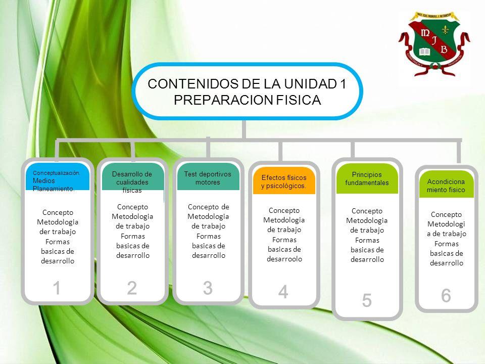 Concepto Metodologia der trabajo Formas basicas de desarrollo Conceptualización. Medios Planeamiento. 1 Concepto Metodologia de trabajo Formas basicas