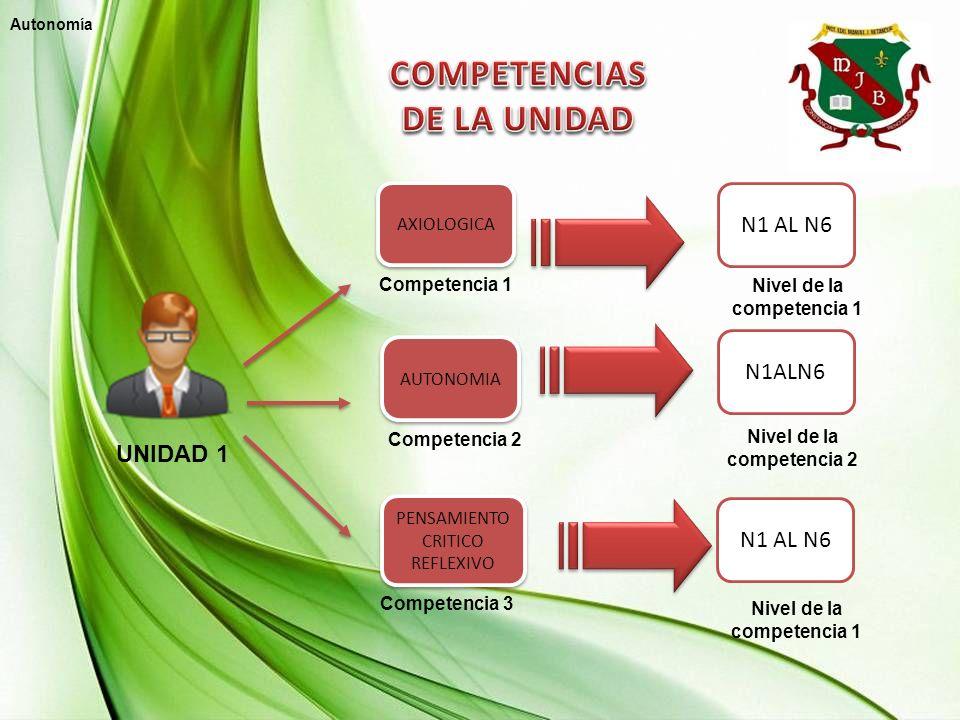 UNIDAD 1 Competencia 2 Competencia 1 N1 AL N6 PENSAMIENTO CRITICO REFLEXIVO AUTONOMIA AXIOLOGICA Competencia 3 Nivel de la competencia 1 Nivel de la c
