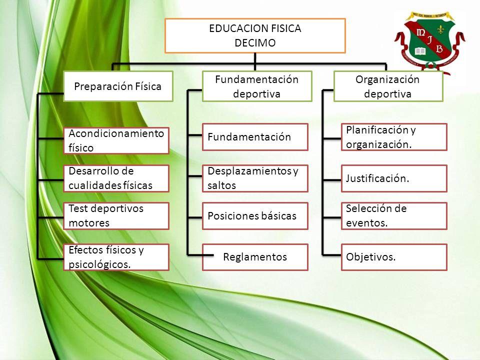EDUCACION FISICA DECIMO Acondicionamiento físico Desarrollo de cualidades físicas Test deportivos motores Efectos físicos y psicológicos. Reglamentos