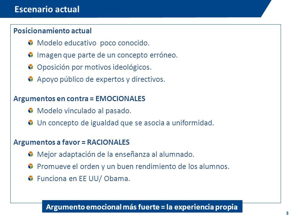3 Escenario actual Posicionamiento actual Modelo educativo poco conocido. Imagen que parte de un concepto erróneo. Oposición por motivos ideológicos.