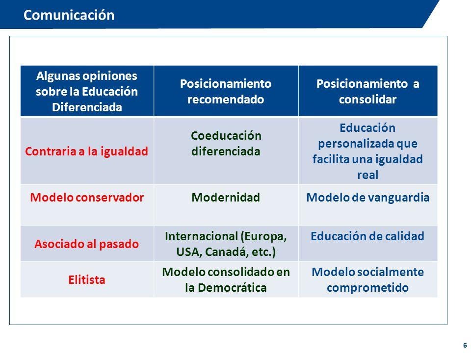 6 Comunicación Algunas opiniones sobre la Educación Diferenciada Posicionamiento recomendado Posicionamiento a consolidar Contraria a la igualdad Coed