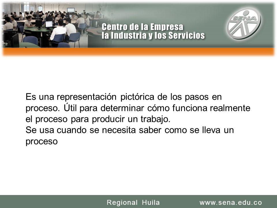 SENA REGIONAL HUILA REGIONAL HUILA CENTRO DE LA INDUSTRIA LA EMPRESA Y LOS SERVICIOS www.sena.edu.coRegional Huila Es una representación pictórica de los pasos en proceso.
