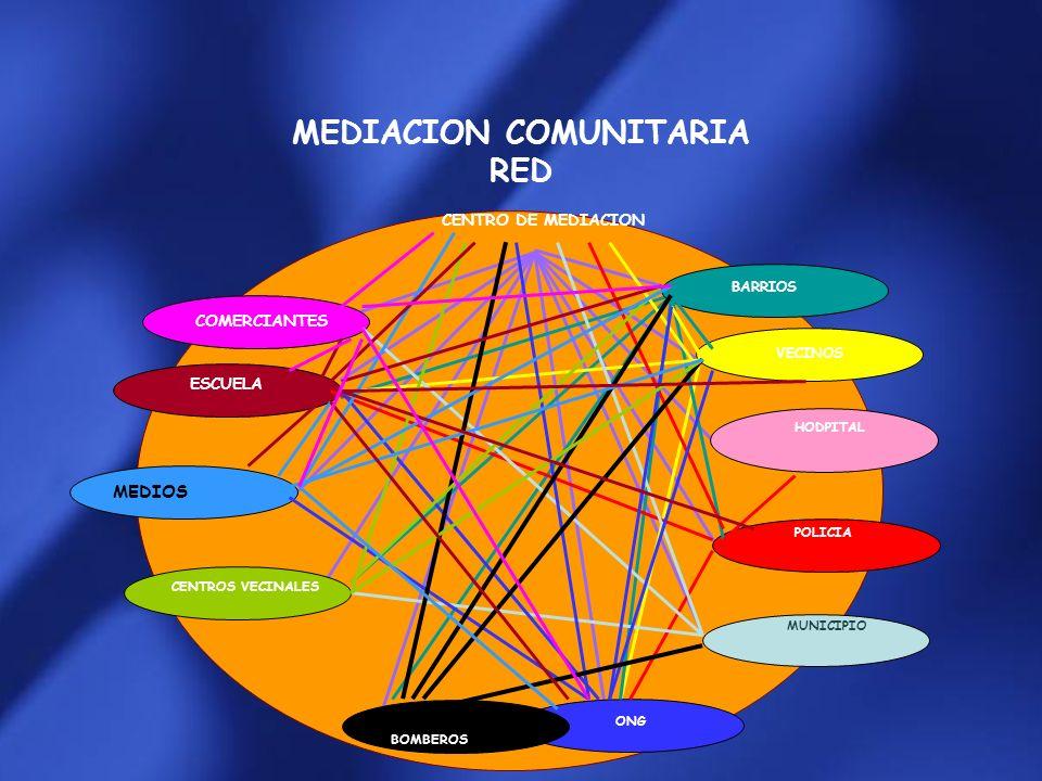 MEDIACION COMUNITARIA RED MEDIOS CENTRO DE MEDIACION BARRIOS VECINOS HODPITAL POLICIA MUNICIPIO ONG BOMBEROS CENTROS VECINALES ESCUELA COMERCIANTES