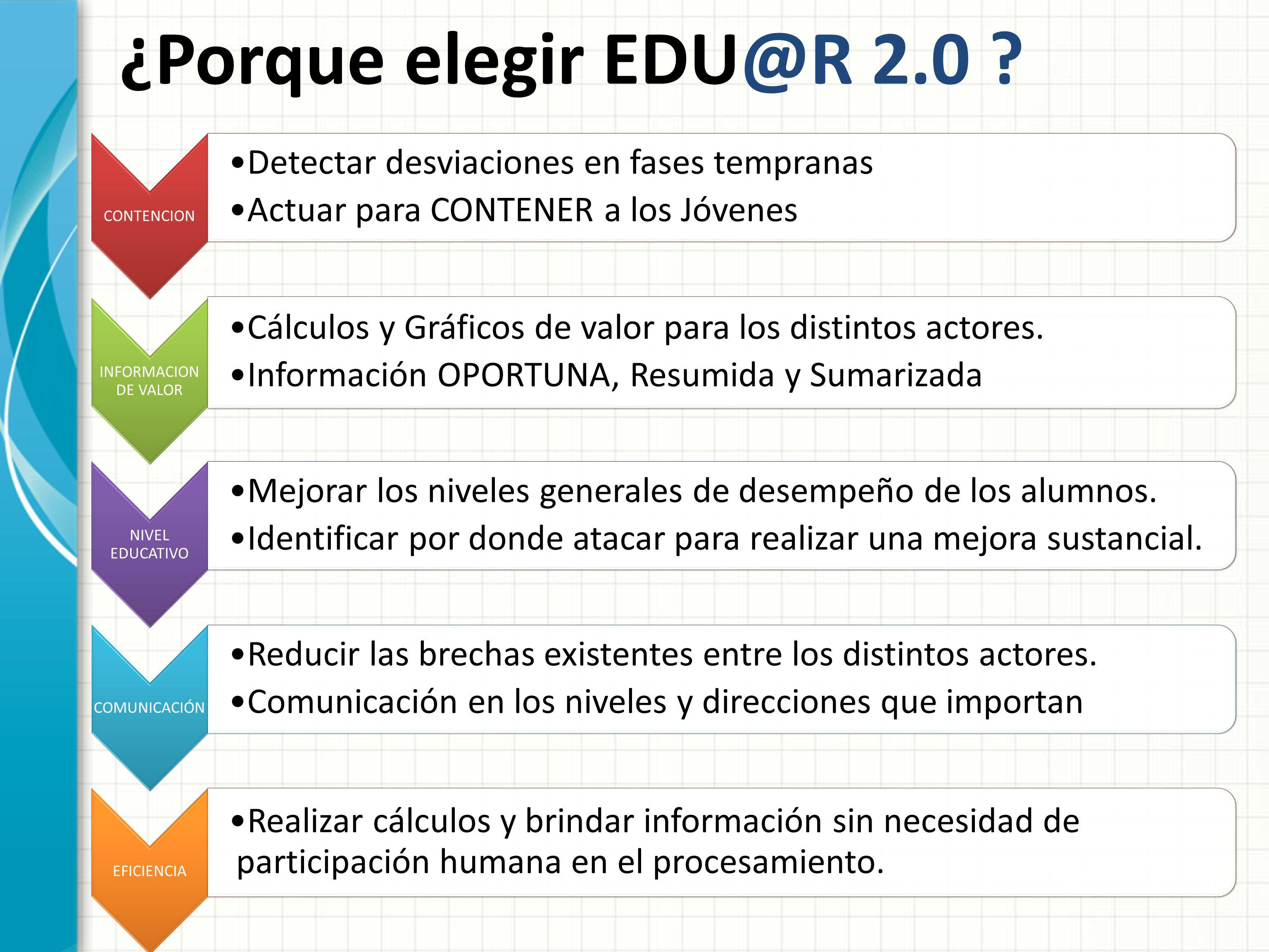 ¿Porque elegir EDU@R 2.0 ? CONTENCION Detectar desviaciones en fases tempranas Actuar para CONTENER a los Jóvenes INFORMACION DE VALOR Cálculos y Gráf