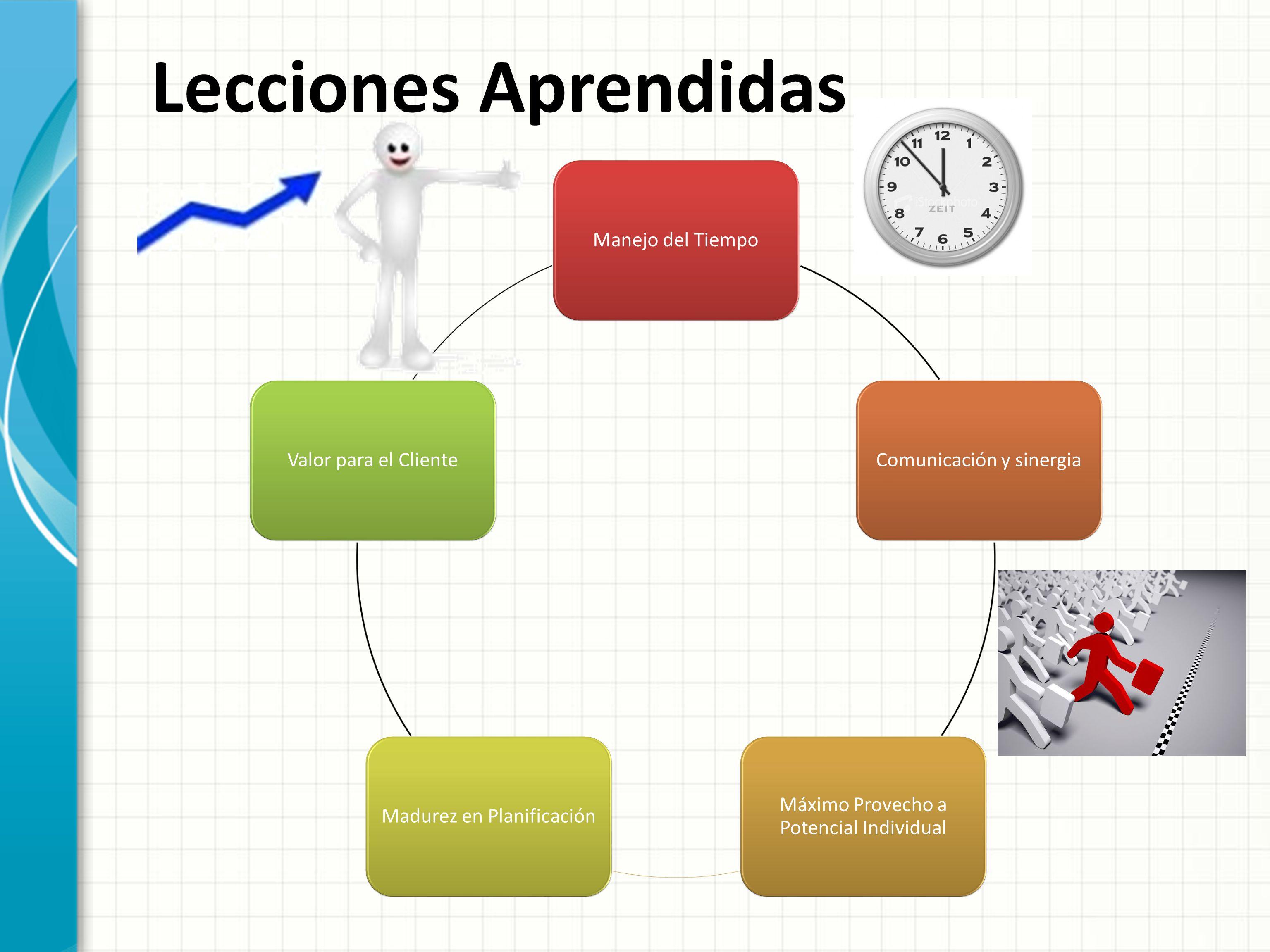 Manejo del TiempoComunicación y sinergia Máximo Provecho a Potencial Individual Madurez en PlanificaciónValor para el Cliente Lecciones Aprendidas
