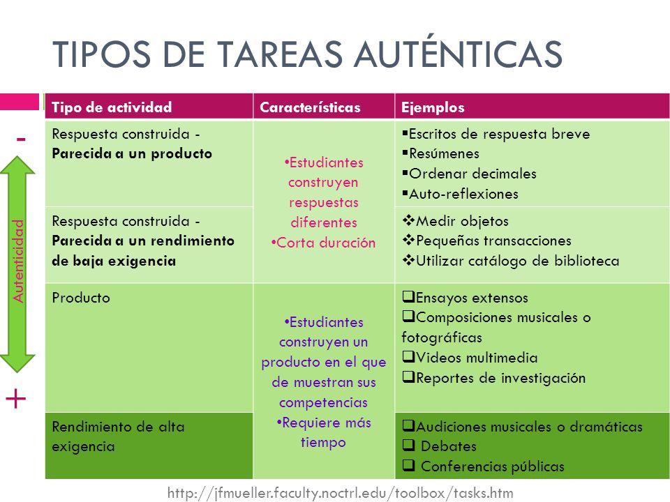 TIPOS DE TAREAS AUTÉNTICAS Tipo de actividadCaracterísticasEjemplos Respuesta construida - Parecida a un producto Estudiantes construyen respuestas di