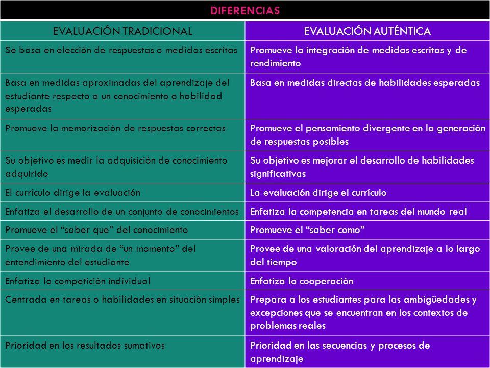 DIFERENCIAS EVALUACIÓN TRADICIONALEVALUACIÓN AUTÉNTICA Se basa en elección de respuestas o medidas escritasPromueve la integración de medidas escritas