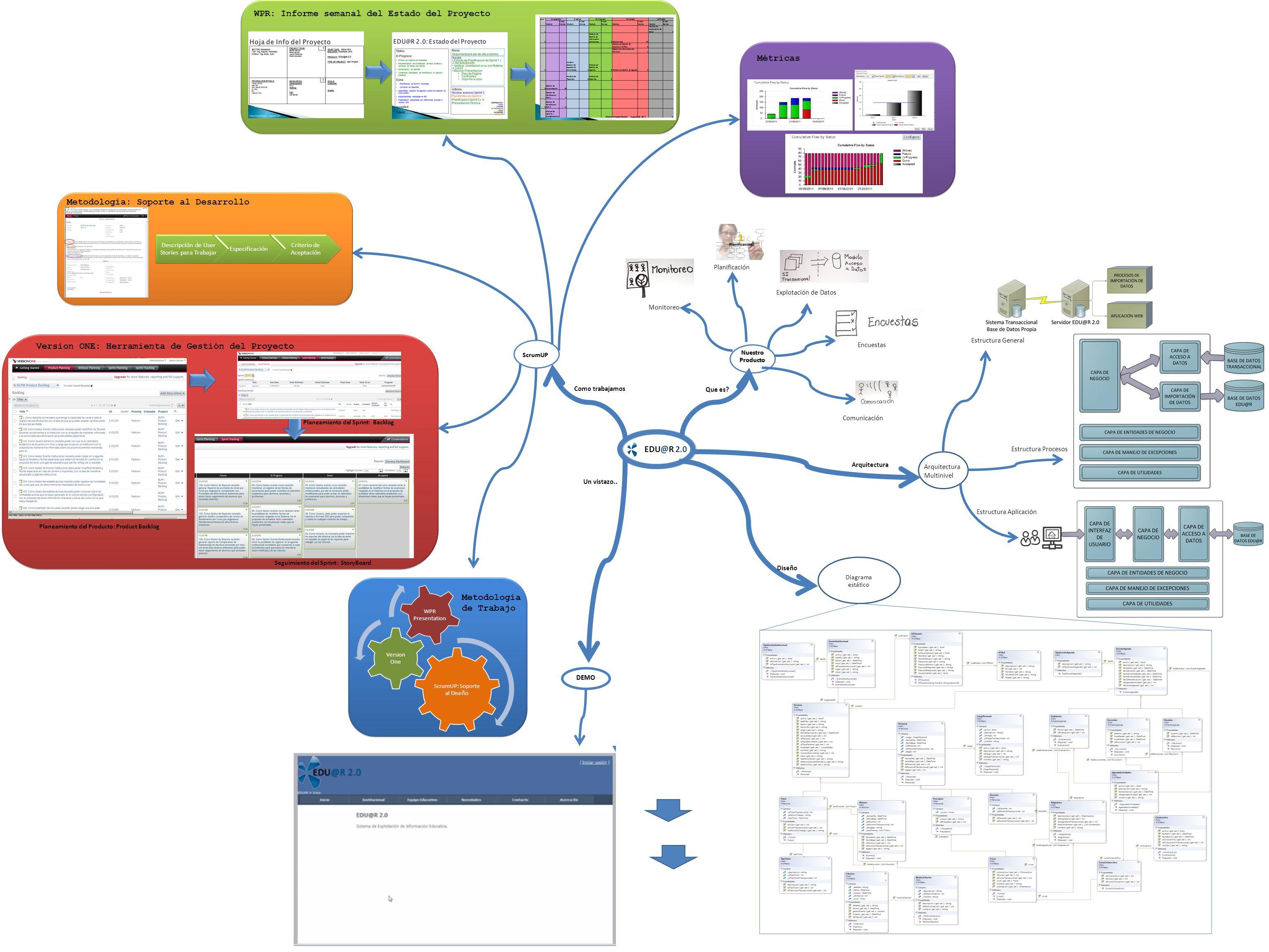 EDU@R 2.0 Que es? NuestroProducto Explotación de Datos Encuestas Monitoreo Comunicación Planificación DEMO Como trabajamos Un vistazo.. Arquitectura D