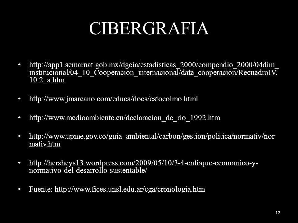 CIBERGRAFIA http://app1.semarnat.gob.mx/dgeia/estadisticas_2000/compendio_2000/04dim_ institucional/04_10_Cooperacion_internacional/data_cooperacion/RecuadroIV.