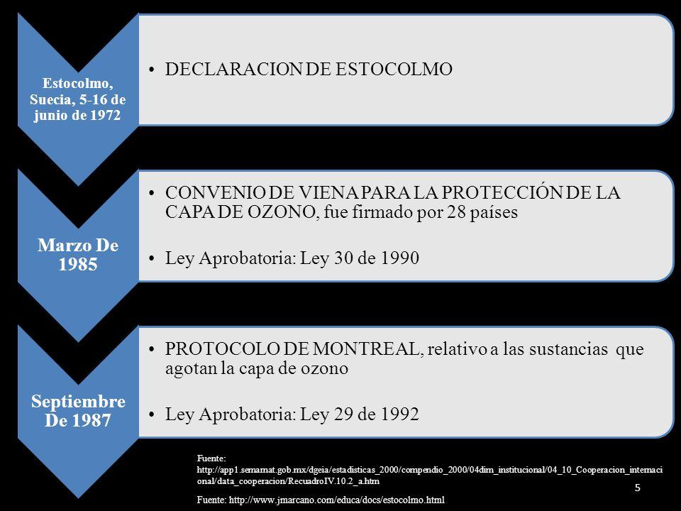 Estocolmo, Suecia, 5-16 de junio de 1972 DECLARACION DE ESTOCOLMO Marzo De 1985 CONVENIO DE VIENA PARA LA PROTECCIÓN DE LA CAPA DE OZONO, fue firmado por 28 países Ley Aprobatoria: Ley 30 de 1990 Septiembre De 1987 PROTOCOLO DE MONTREAL, relativo a las sustancias que agotan la capa de ozono Ley Aprobatoria: Ley 29 de 1992 5 Fuente: http://www.jmarcano.com/educa/docs/estocolmo.html Fuente: http://app1.semarnat.gob.mx/dgeia/estadisticas_2000/compendio_2000/04dim_institucional/04_10_Cooperacion_internaci onal/data_cooperacion/RecuadroIV.10.2_a.htm