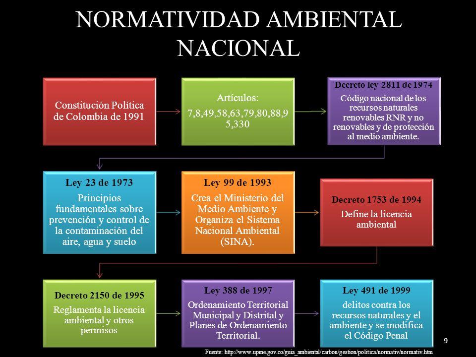 NORMATIVIDAD AMBIENTAL NACIONAL Constitución Política de Colombia de 1991 Artículos: 7,8,49,58,63,79,80,88,9 5,330 Decreto ley 2811 de 1974 Código nacional de los recursos naturales renovables RNR y no renovables y de protección al medio ambiente.