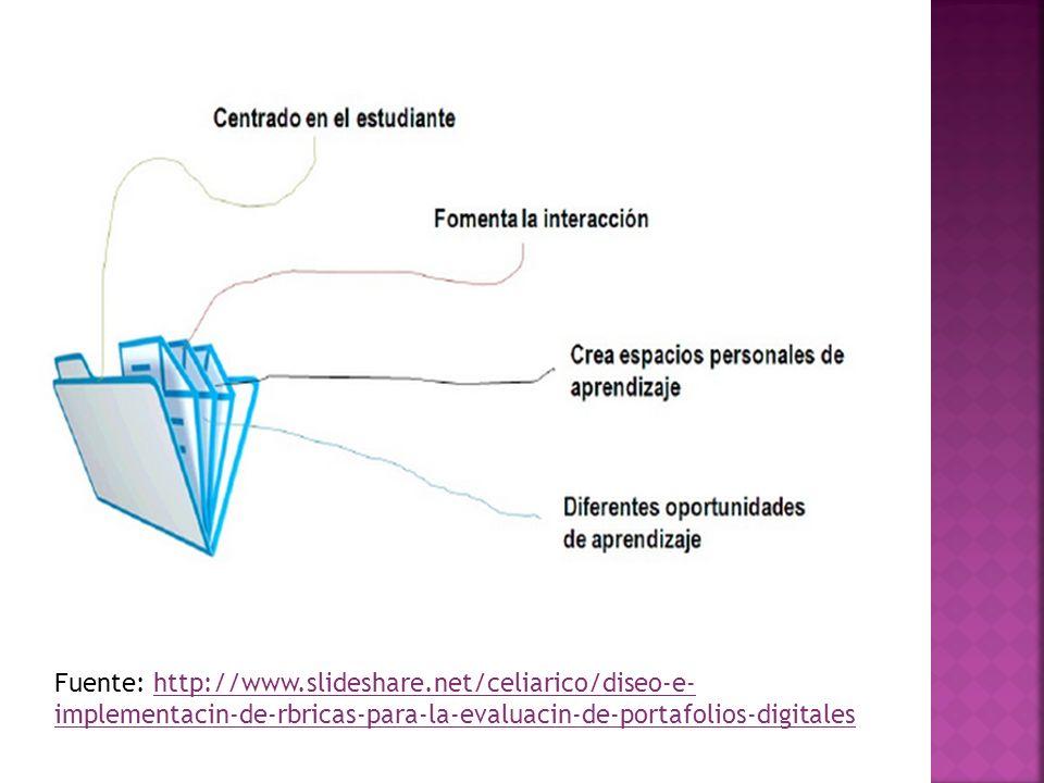 Fuente: http://www.slideshare.net/celiarico/diseo-e- implementacin-de-rbricas-para-la-evaluacin-de-portafolios-digitaleshttp://www.slideshare.net/celi