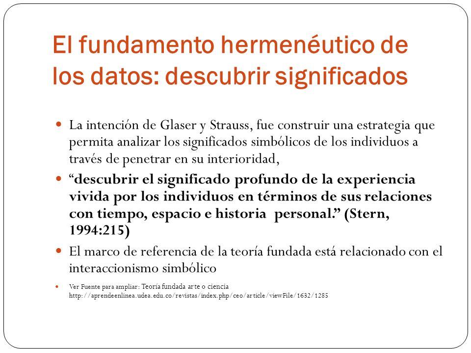 El fundamento hermenéutico de los datos: descubrir significados La intención de Glaser y Strauss, fue construir una estrategia que permita analizar lo