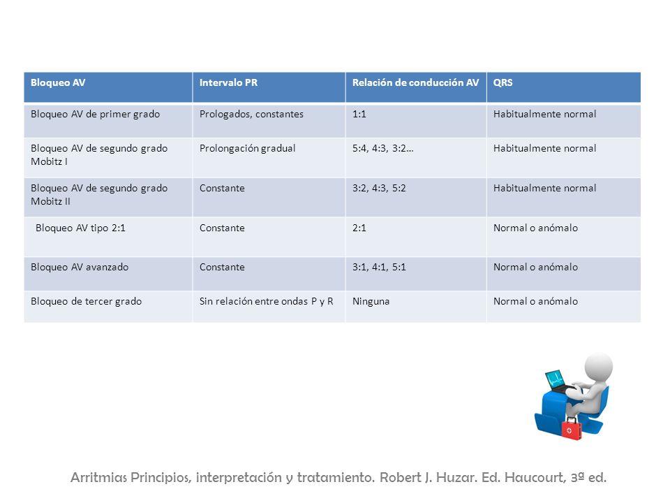 Bloqueo AVIntervalo PRRelación de conducción AVQRS Bloqueo AV de primer gradoPrologados, constantes1:1Habitualmente normal Bloqueo AV de segundo grado
