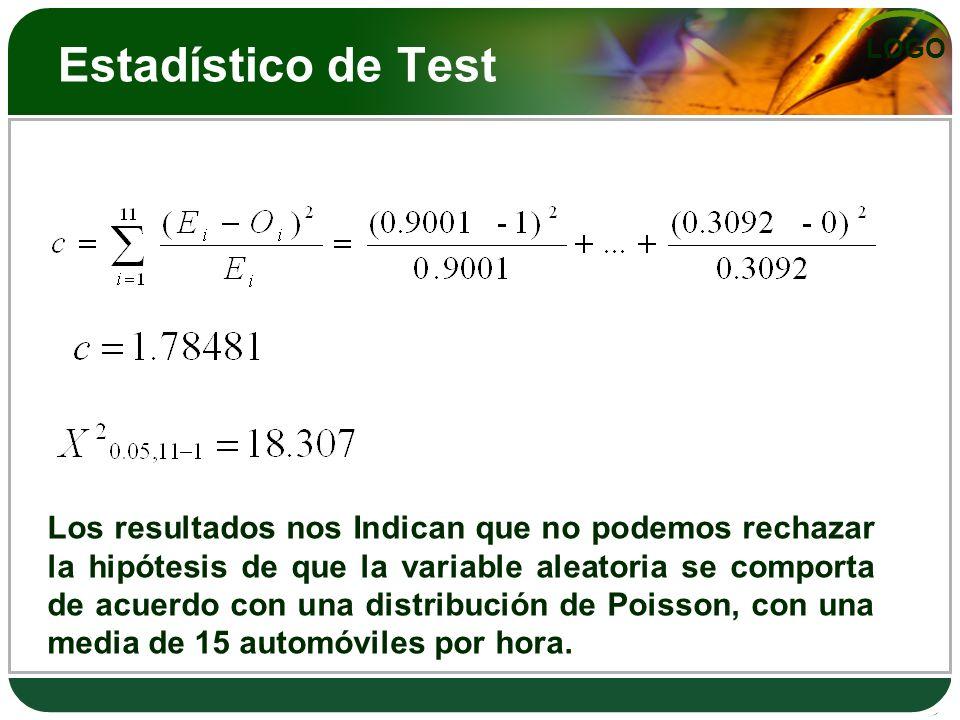 LOGO Estadístico de Test Los resultados nos Indican que no podemos rechazar la hipótesis de que la variable aleatoria se comporta de acuerdo con una distribución de Poisson, con una media de 15 automóviles por hora.