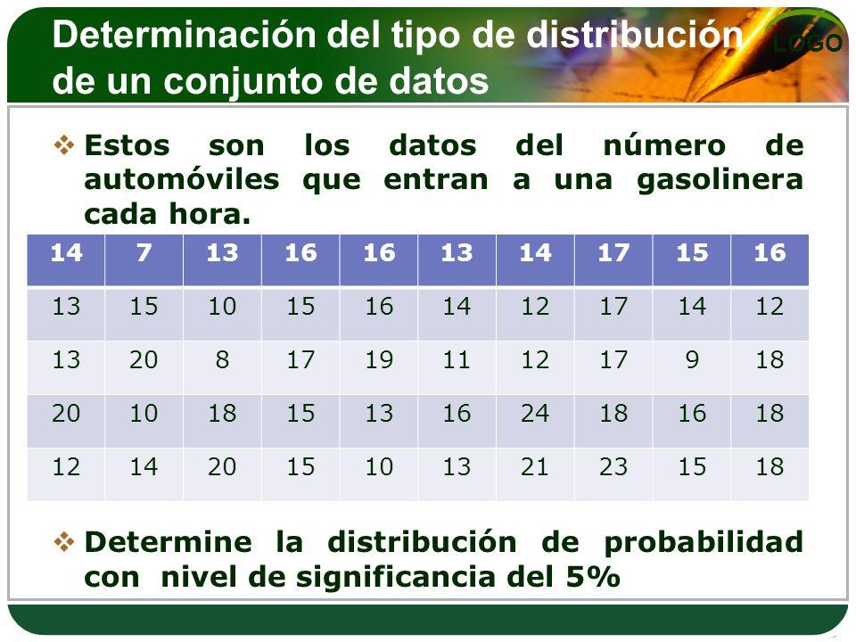 LOGO Determinación del tipo de distribución de un conjunto de datos Estos son los datos del número de automóviles que entran a una gasolinera cada hora.