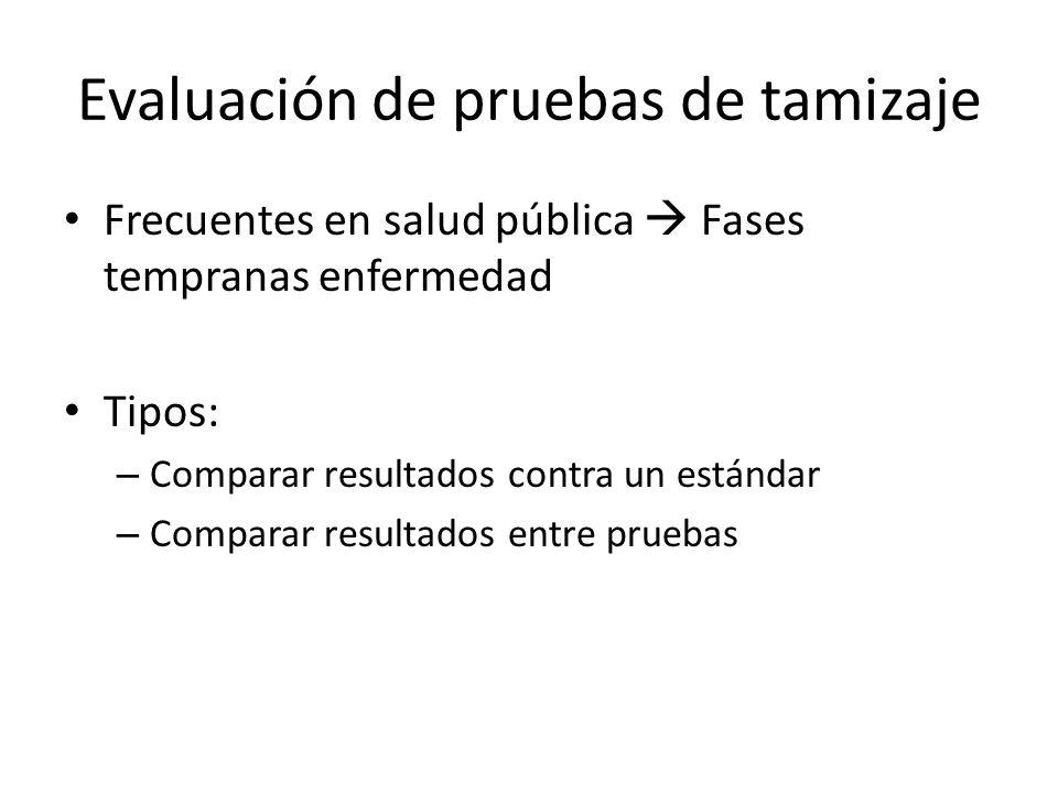 Comparación de estrategias de tamizaje, mediante modelos log-lineales(n=625) Relative statisticsPapHPVCombinedSequential rSens11.2*0.8*1.3*** r(1-Spec)15.8***0.3***6.5*** rPPV10.3***1.5**0.3*** rNPV11.0 Reference test: Pap smear * p<.05, ** p<.01, *** p<.001
