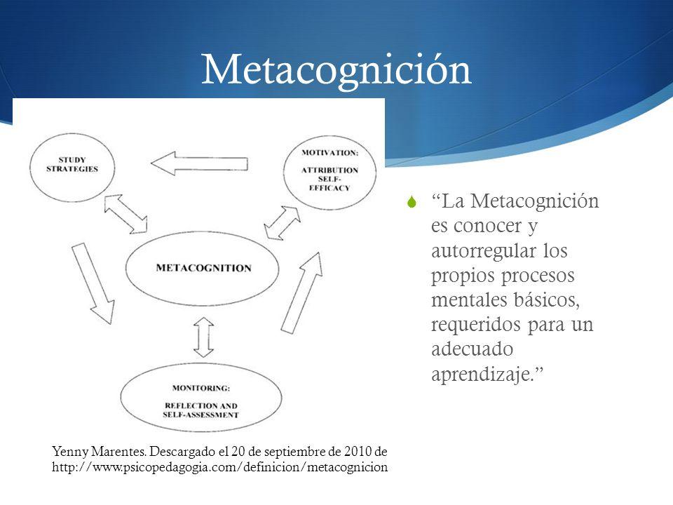 Metacognición La Metacognición es conocer y autorregular los propios procesos mentales básicos, requeridos para un adecuado aprendizaje. Yenny Marente