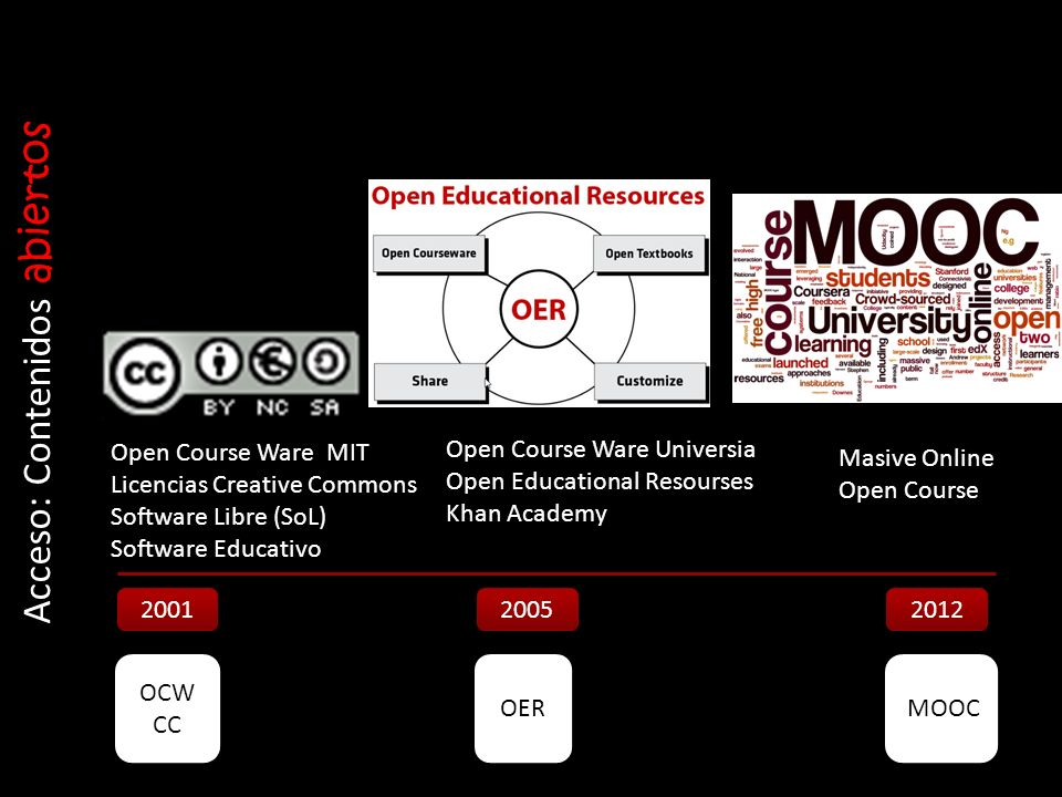 Acceso: Contenidos abiertos 2001 2005 2012 Open Course Ware Universia Open Educational Resourses Khan Academy OCW CC OER MOOC Open Course Ware MIT Lic