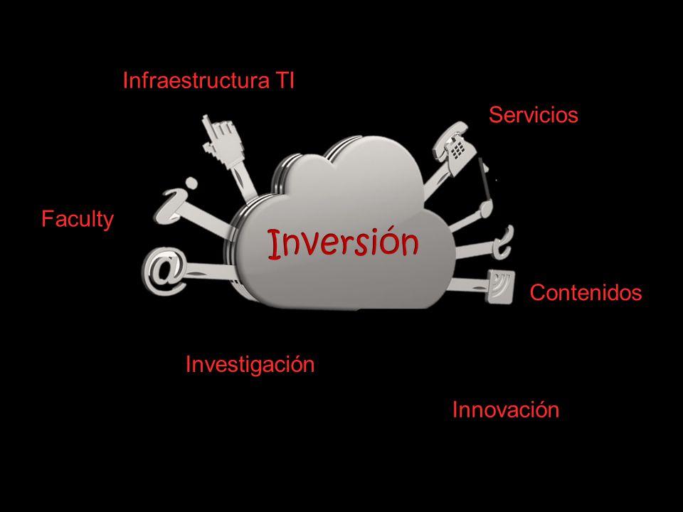 Infraestructura TI Contenidos Faculty Servicios Investigación Innovación