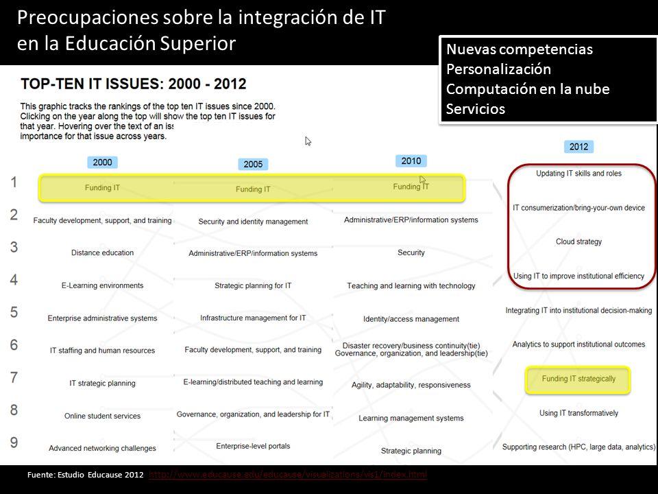 http://www.educause.edu/educause/visualizations/vis1/index.html Nuevas competencias Personalización Computación en la nube Servicios Nuevas competenci