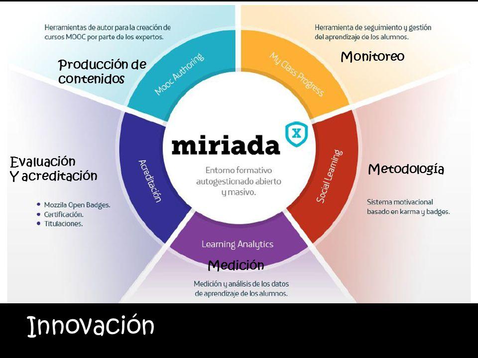Innovación Aprendizaje totalmente en red La actividad de aprendizaje es deslocalizada, atemporal, desinstitucionalizada. Producción de contenidos Medi