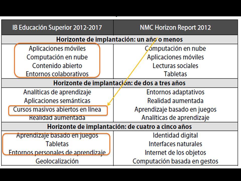 Acceso: Convergencia ecarstudy@educause.edu