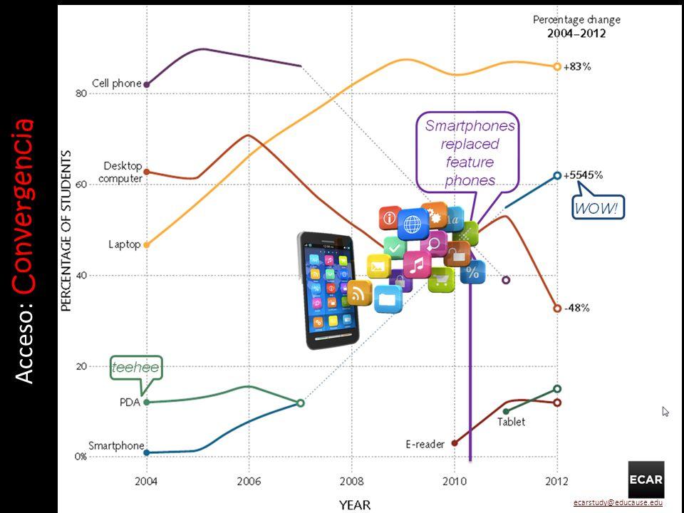 PLE Entornos personales de aprendizaje (Camila, 17 años) Cloud computing Servicios Aplicaciones móviles