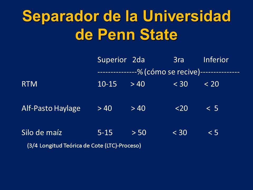 Separador de la Universidad de Penn State Superior 2da 3ra Inferior ---------------% (cómo se recive)--------------- RTM10-15 > 40 < 30 < 20 Alf-Pasto Haylage > 40 > 40 <20 < 5 Silo de maíz 5-15 > 50 < 30 < 5 (3/4 Longitud Teórica de Cote (LTC)-Proceso)