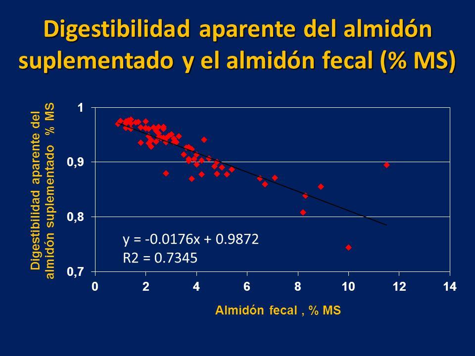 Digestibilidad aparente del almidón suplementado y el almidón fecal (% MS) y = -0.0176x + 0.9872 R2 = 0.7345