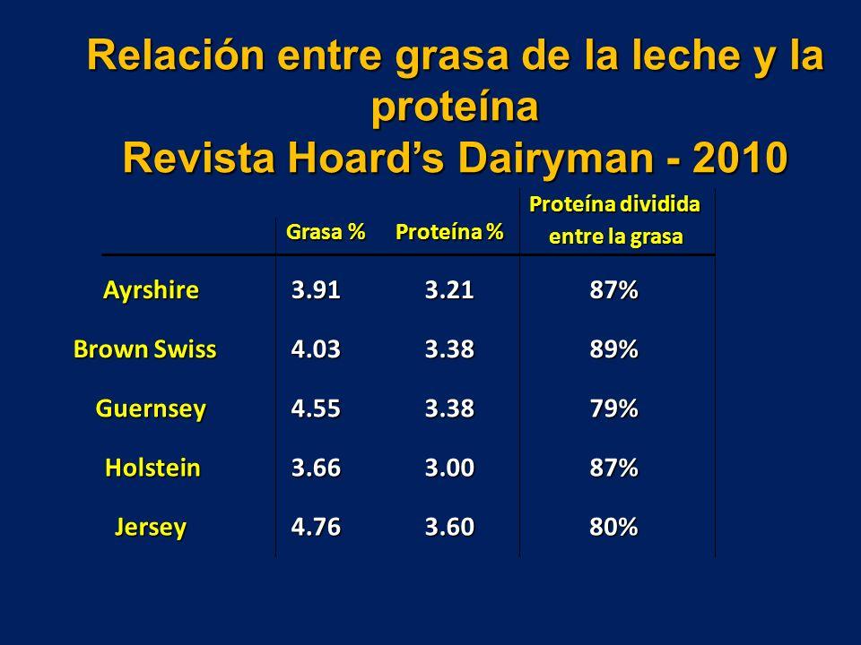 Relación entre grasa de la leche y la proteína Revista Hoards Dairyman - 2010 Grasa % Proteína % Proteína dividida entre la grasa Ayrshire3.913.2187% Brown Swiss 4.033.3889% Guernsey4.553.3879% Holstein3.663.0087% Jersey4.763.6080%