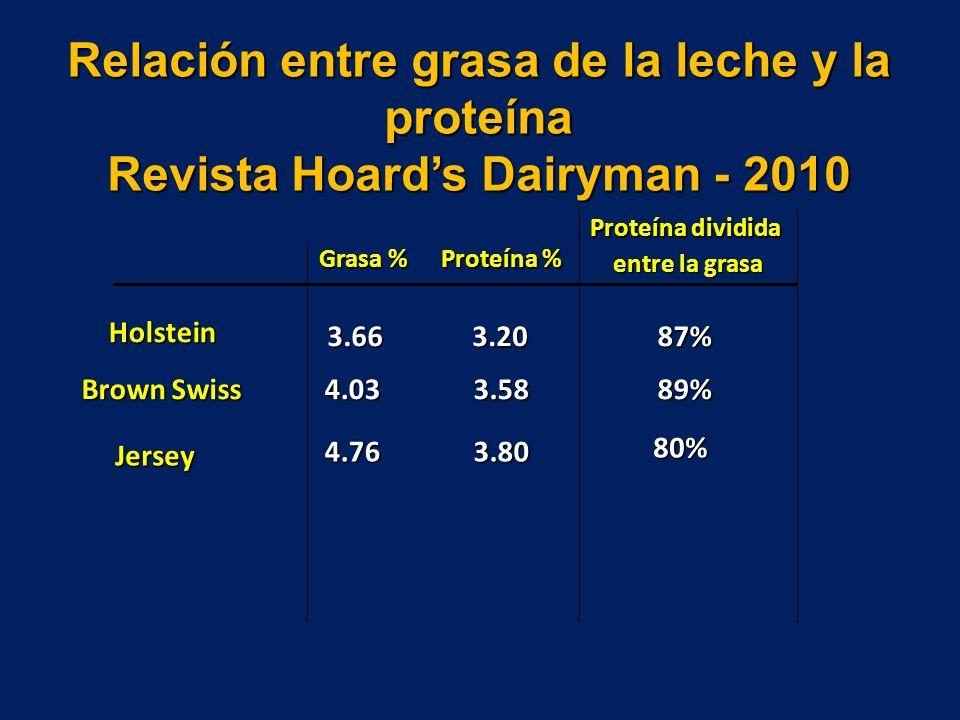 Relación entre grasa de la leche y la proteína Revista Hoards Dairyman - 2010 Grasa % Proteína % Proteína dividida entre la grasa entre la grasa Brown Swiss 4.033.5889% Holstein 3.663.2087% Jersey 4.763.80 80%
