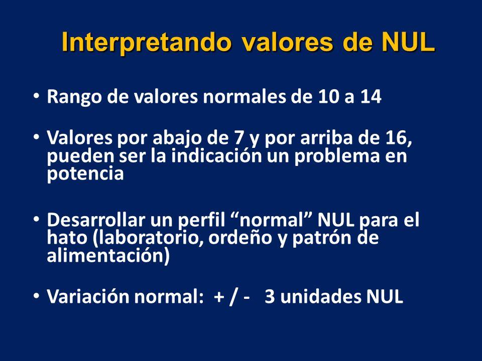 Interpretando valores de NUL Rango de valores normales de 10 a 14 Valores por abajo de 7 y por arriba de 16, pueden ser la indicación un problema en potencia Desarrollar un perfil normal NUL para el hato (laboratorio, ordeño y patrón de alimentación) Variación normal: + / - 3 unidades NUL